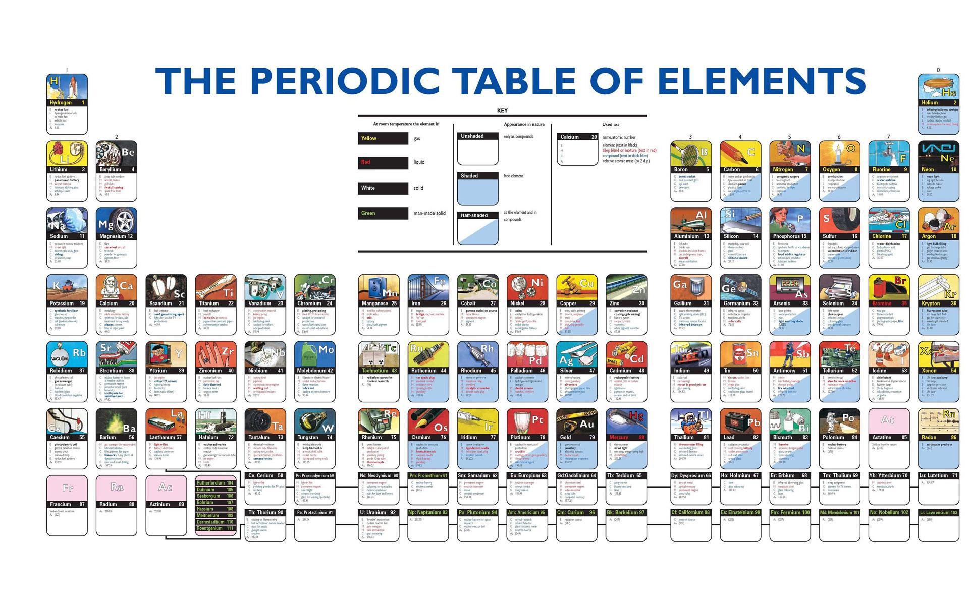 Tritium periodic table images periodic table images sargent welch periodic table choice image periodic table images tritium periodic table image collections periodic table gamestrikefo Images