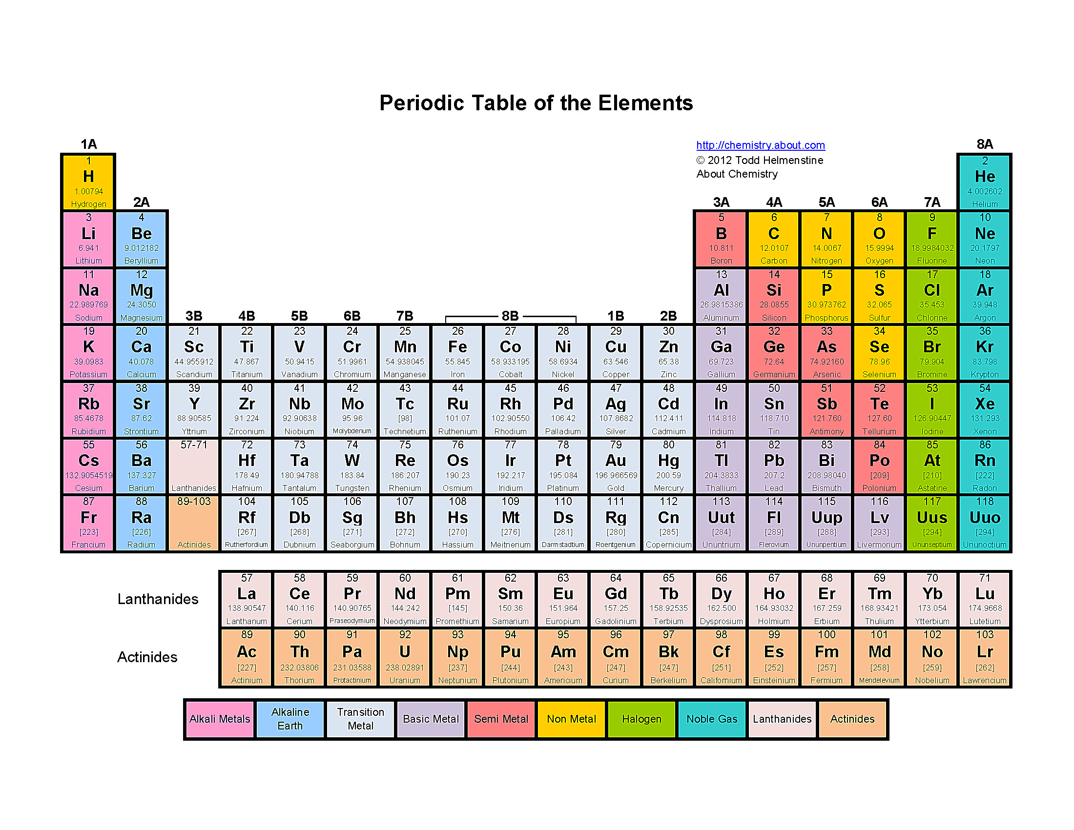 Dobereiner periodic table images periodic table images hcl periodic table choice image periodic table images symbol for ammonia on periodic table choice image gamestrikefo Gallery