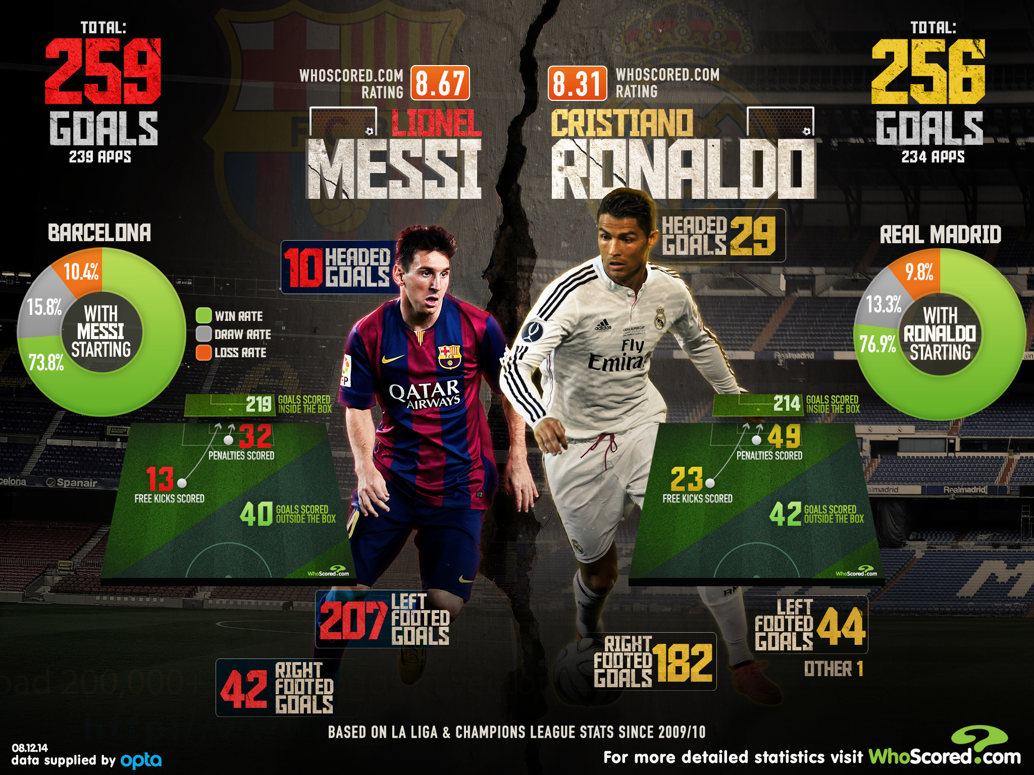 2048x1536 Lionel Messi vs Cristiano Ronaldo: Barcelona and Real Madrid stars have  almost identical statistics since 2009 | The Independent