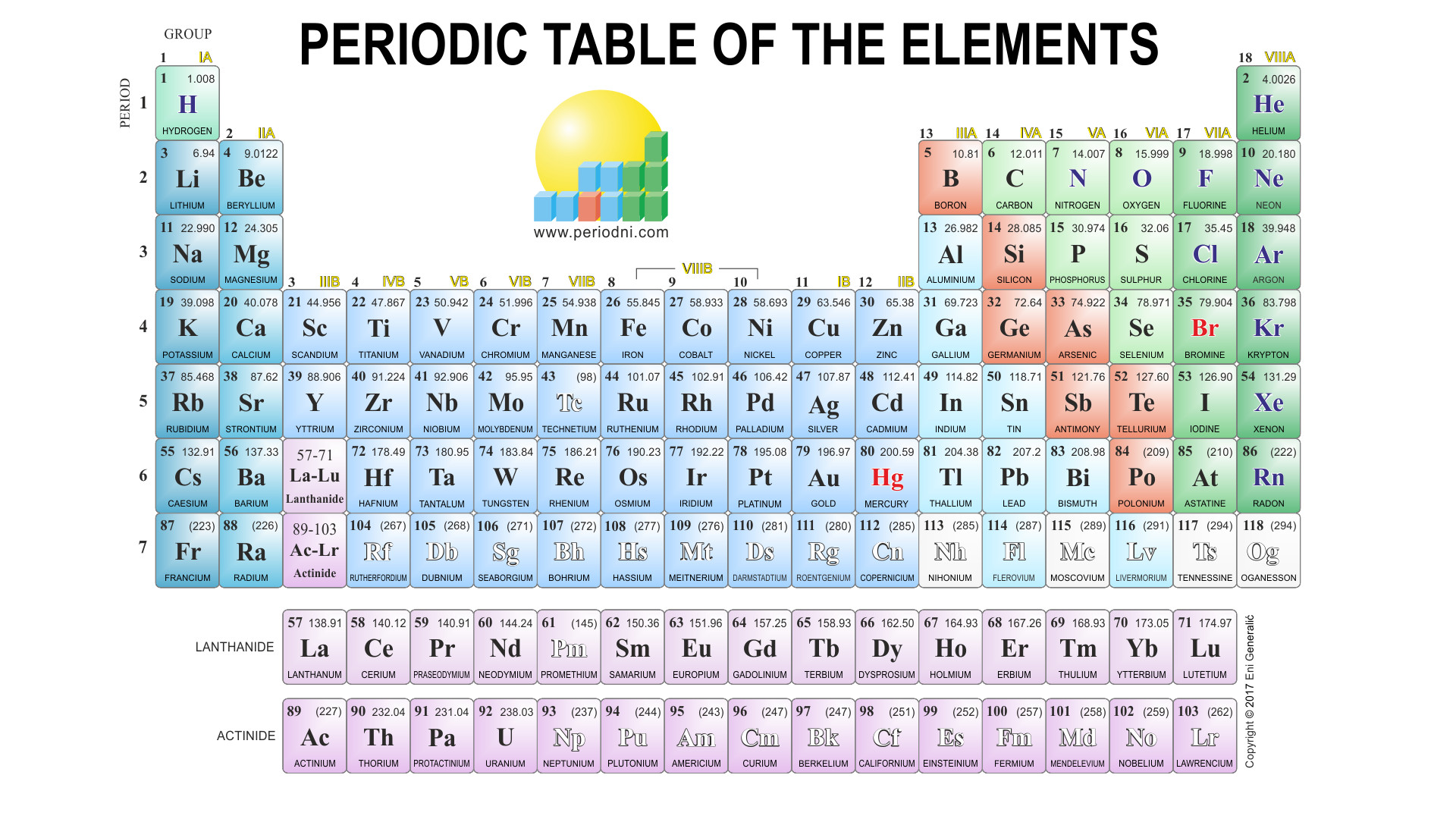 Periodic table color code images periodic table images periodic table color code images periodic table images periodic table colour coded gallery periodic table images gamestrikefo Choice Image