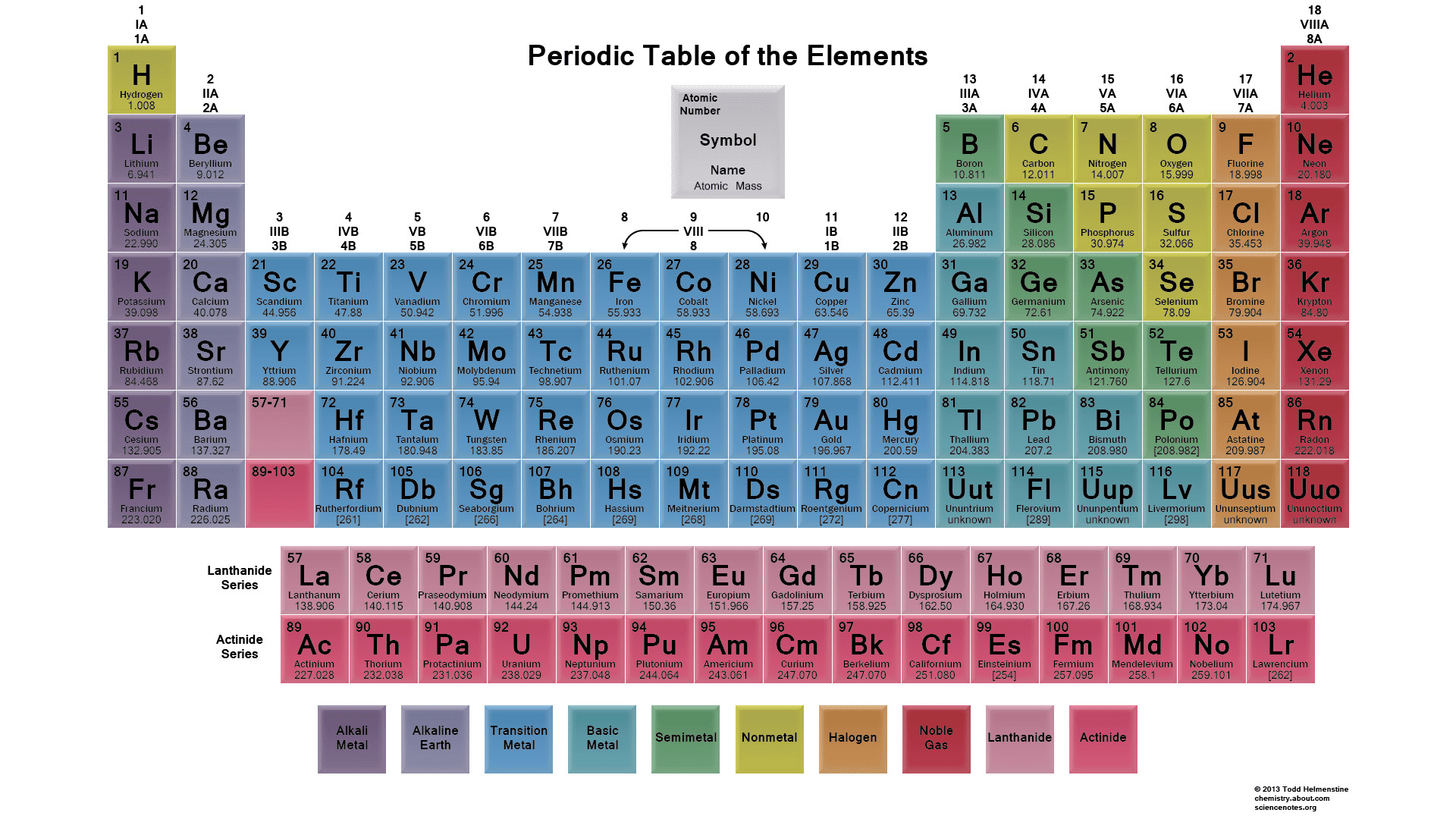 Periodic table audio image collections periodic table and sample periodic table audio best table 2018 periodic table of elements and laboratory tools science flavorsomefo image urtaz Image collections