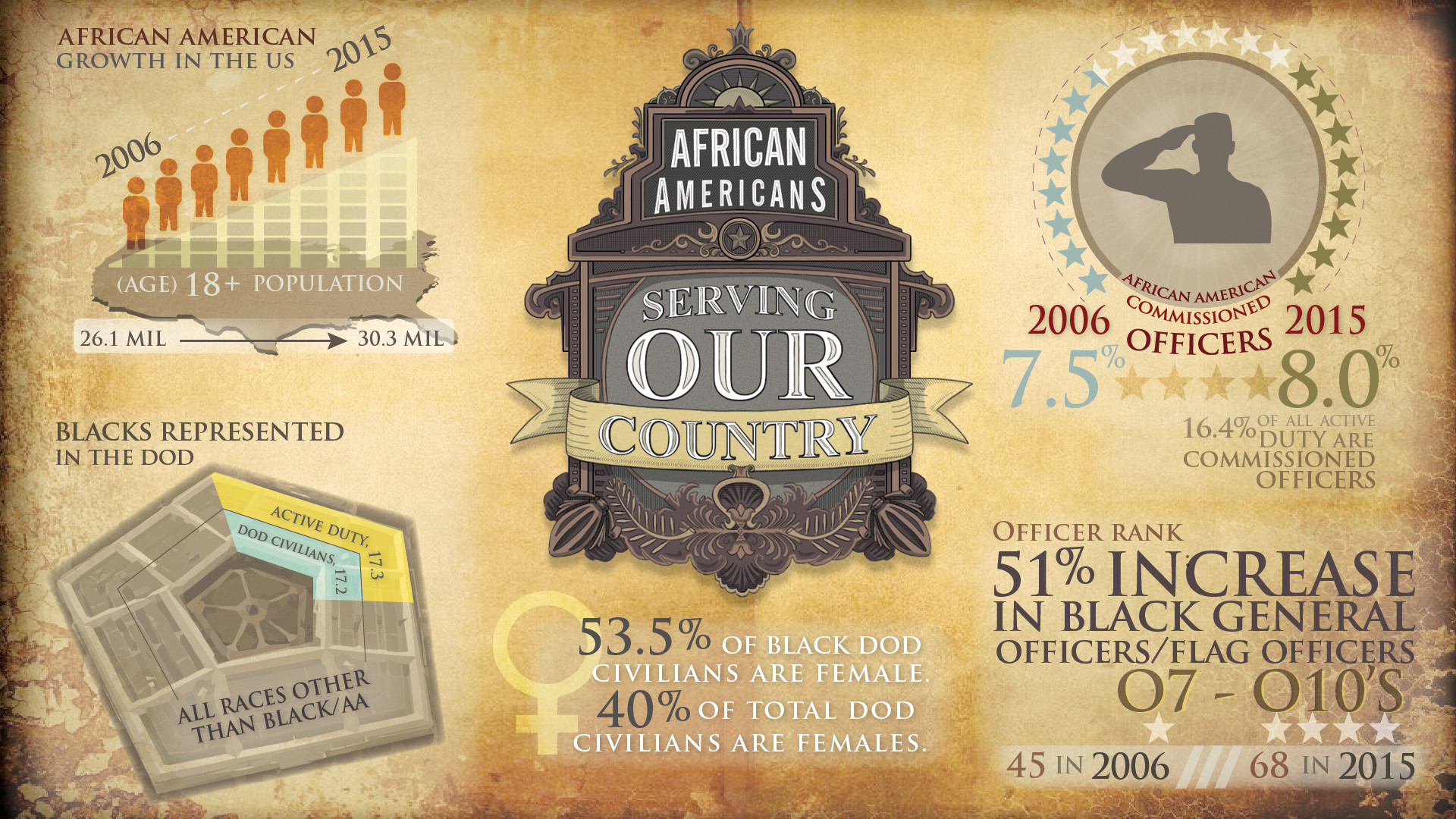 1920x1080 African Americans: By the Numbers