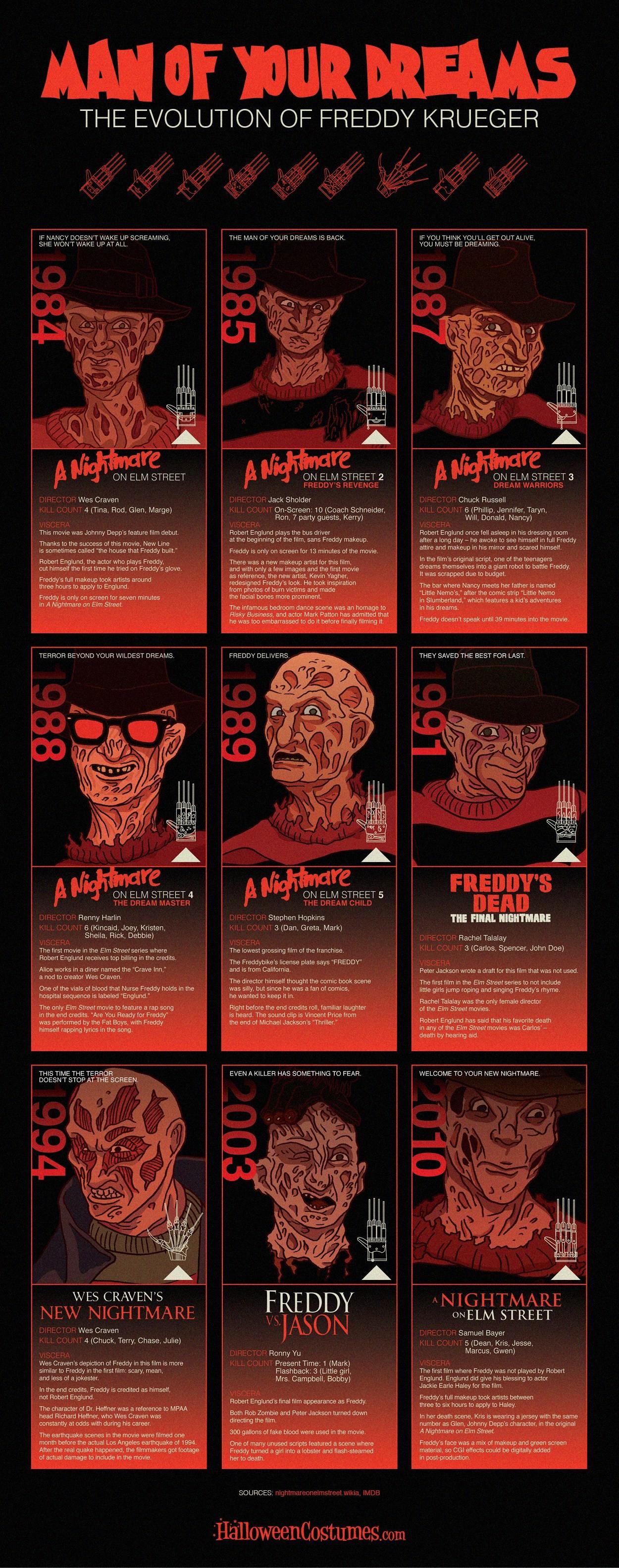 Freddy Krueger Wallpaper 2018 80 Images