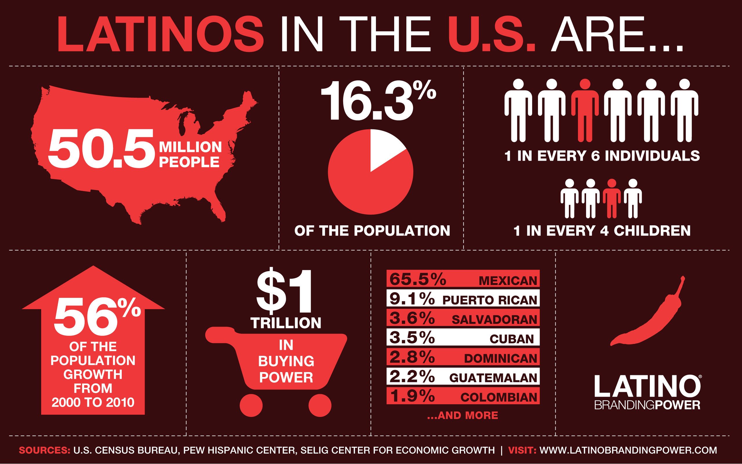 "2560x1600 I am proud to announce that Latino Branding Power's infographic ""Latinos in  the U.S. are…"" won a placement in the popular American Graphic Design  Awards ..."