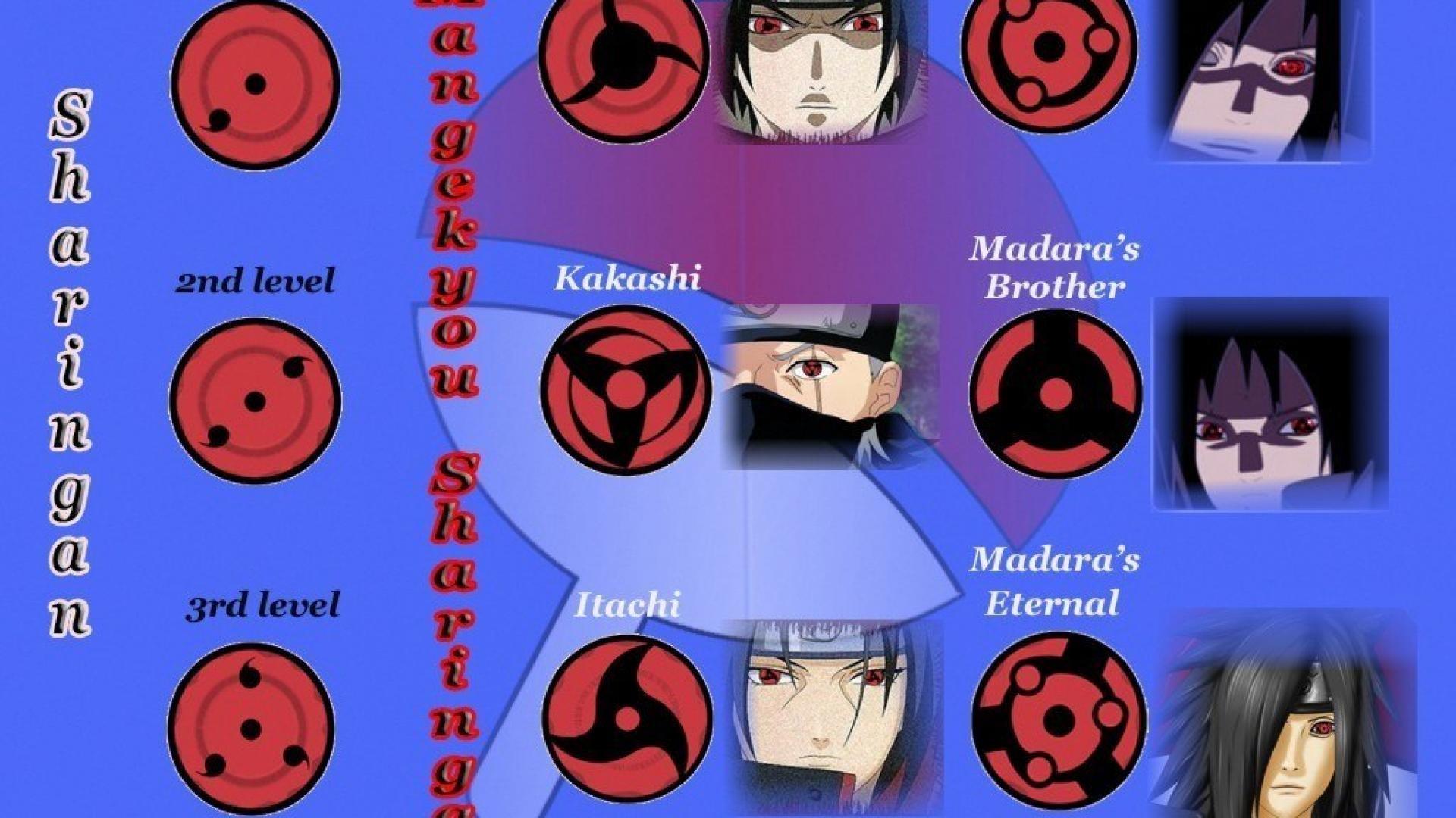 Naruto Sharingan Wallpaper 68 Images