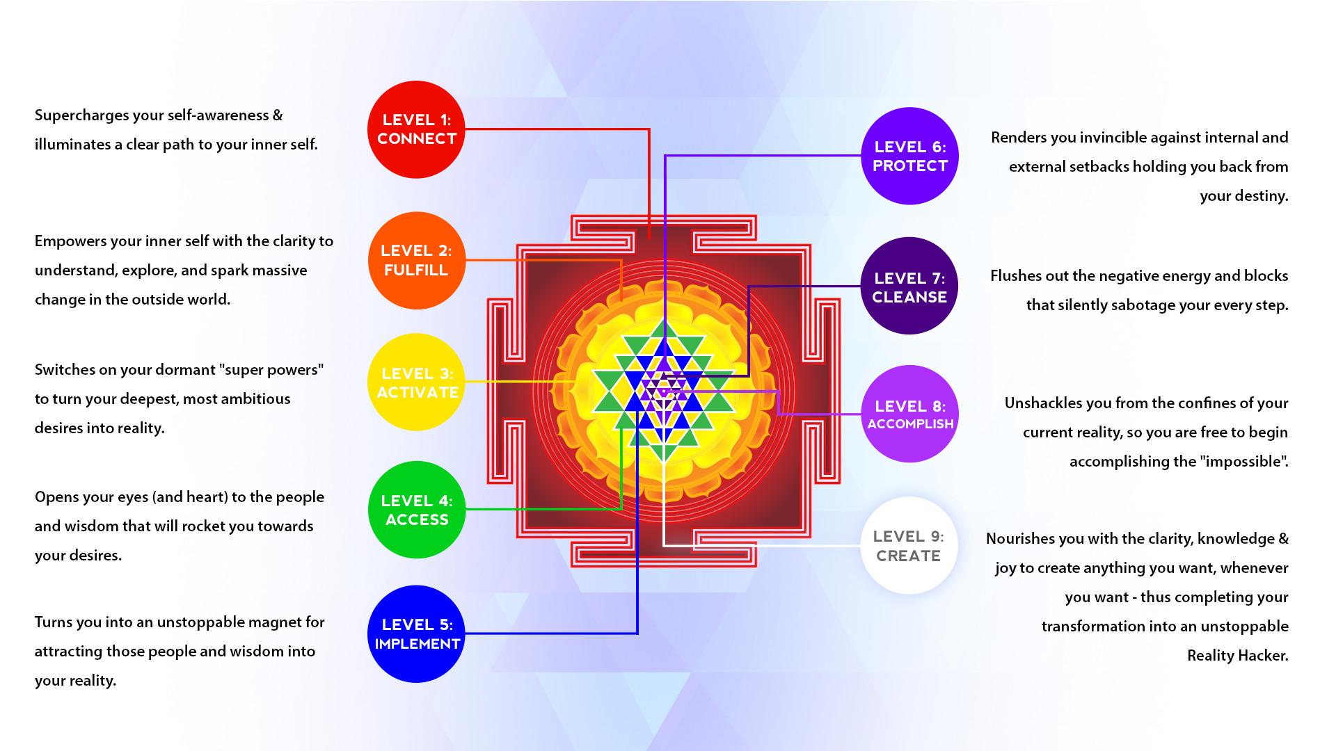 Sri Yantra Wallpaper (36+ images)