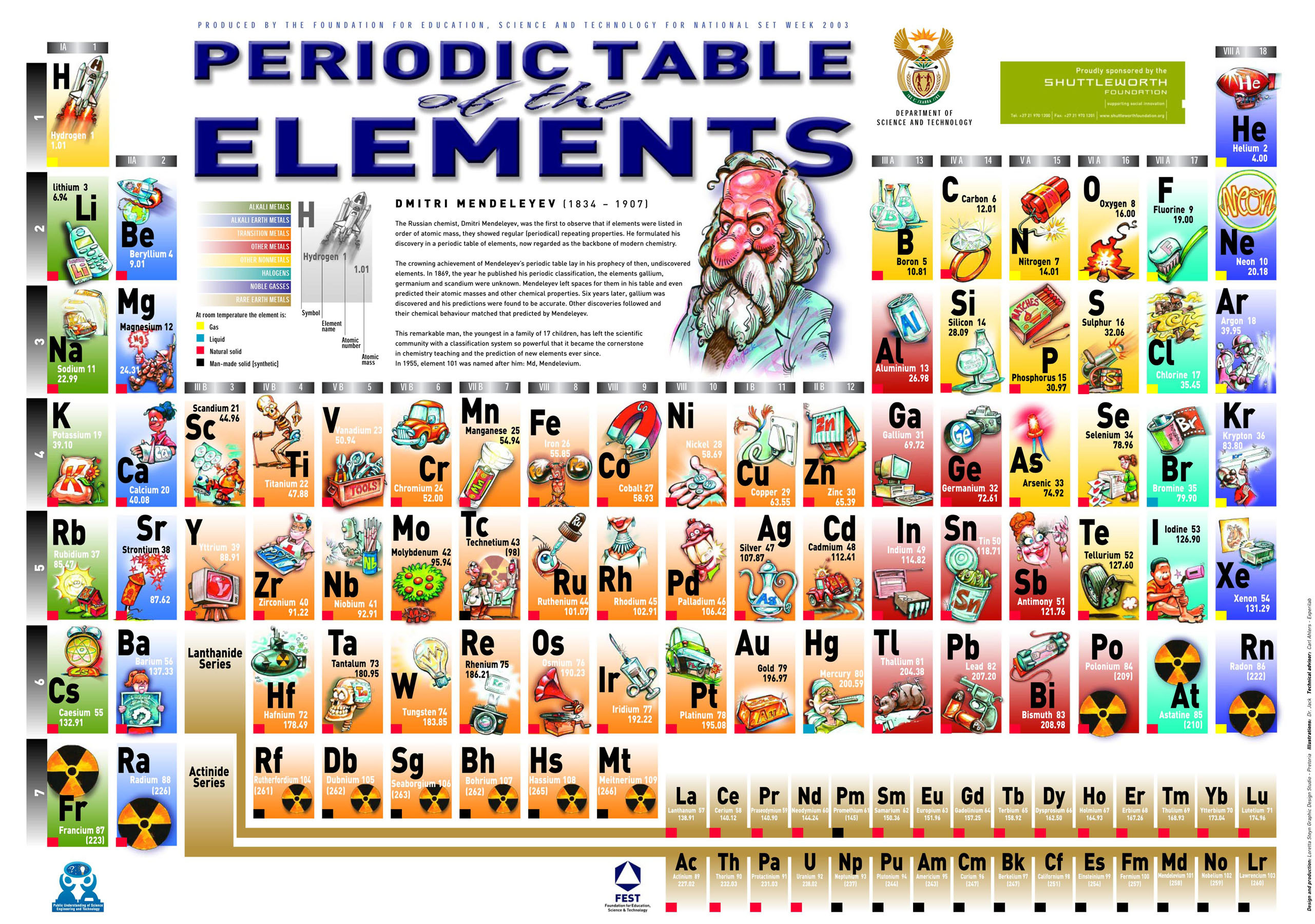 Element cd periodic table image collections periodic table images cd periodic table gallery periodic table images sn means in periodic table choice image periodic table gamestrikefo Gallery