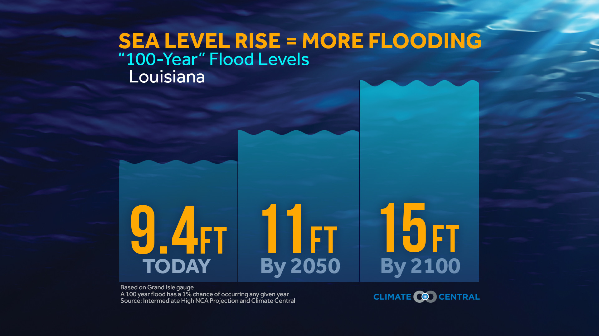rising sea levels Global warming is causing rising sea levels what is predicted for rising sea levels and how will that affect us.