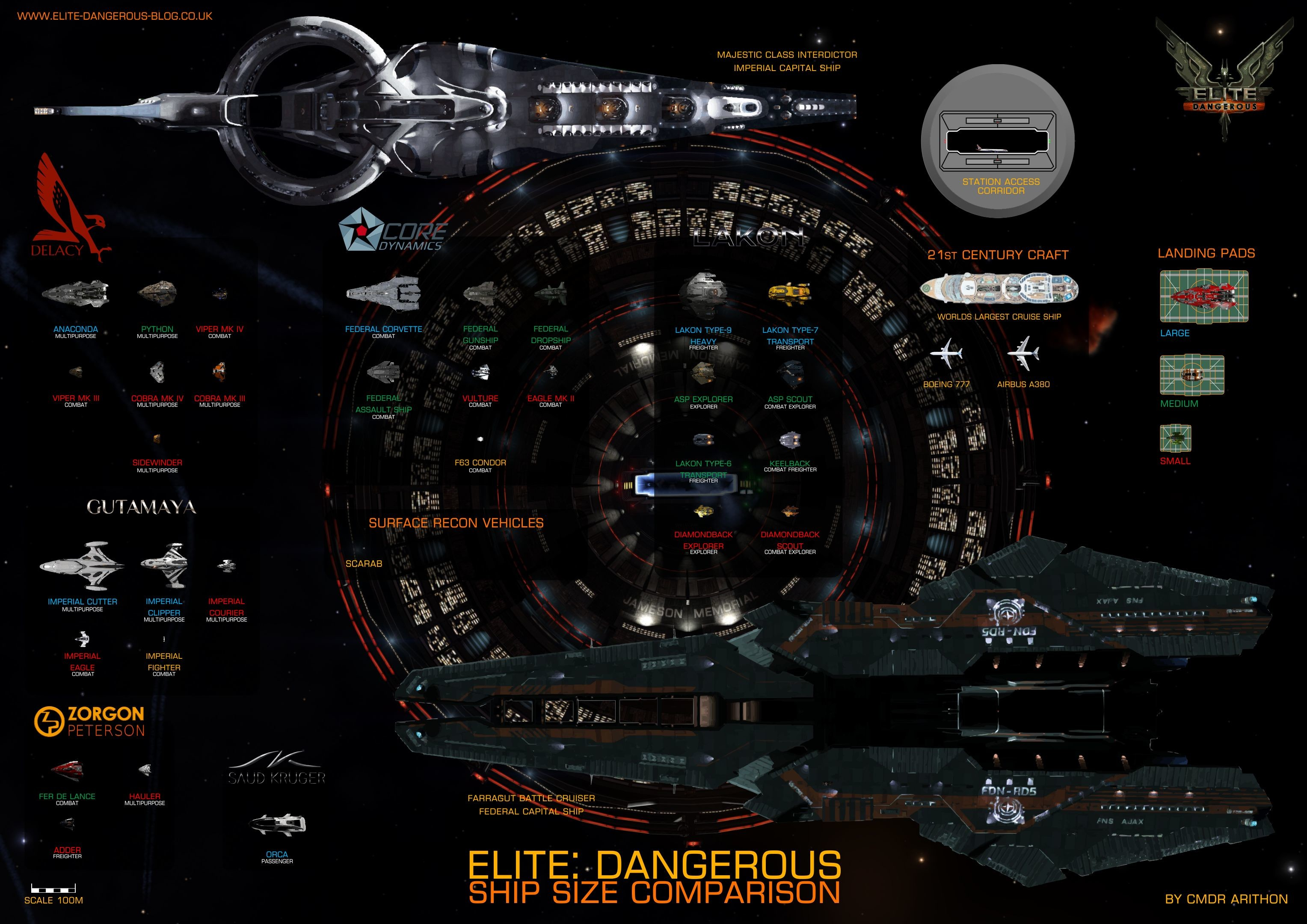 3055x2160 Elite: Dangerous Blog | Elite Dangerous ships sizes to scale in 4K