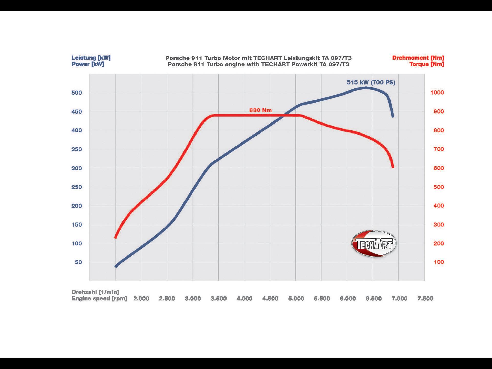 Wallpaper conversion chart 40 images 1920x1440 2011 techart porsche gtstreet rs power kit performance chart 1920x1440 wallpaper geenschuldenfo Image collections
