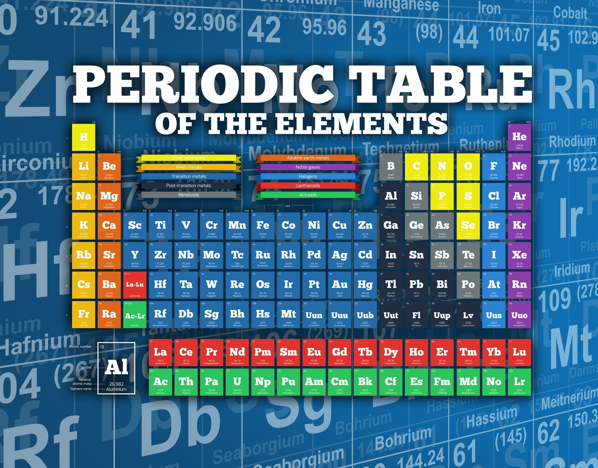 Unp periodic table gallery periodic table images periodic table with alkaline earth metals choice image periodic unp periodic table image collections periodic table gamestrikefo Choice Image