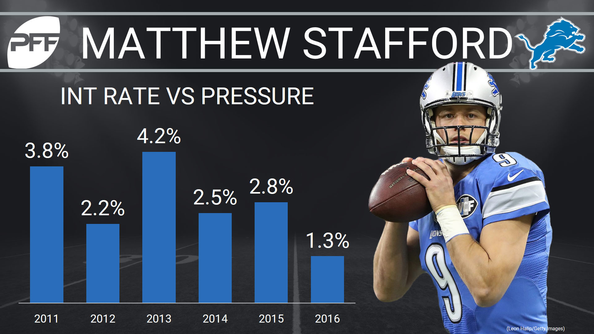 1920x1080 Stafford showed he could pick up first downs with his legs when needed last  season, earning the fourth-highest run-grade (81.9) among quarterbacks on  active ...