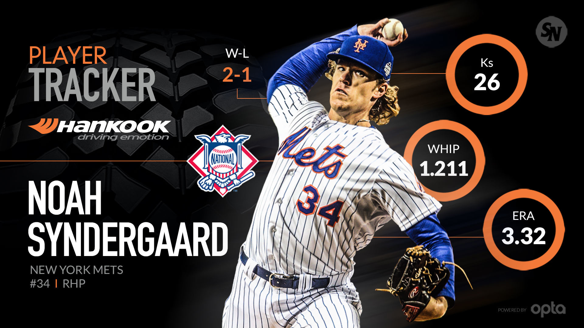 1920x1080 Noah Syndergaard produces National League's top total postseason  performance | MLB | Sporting News