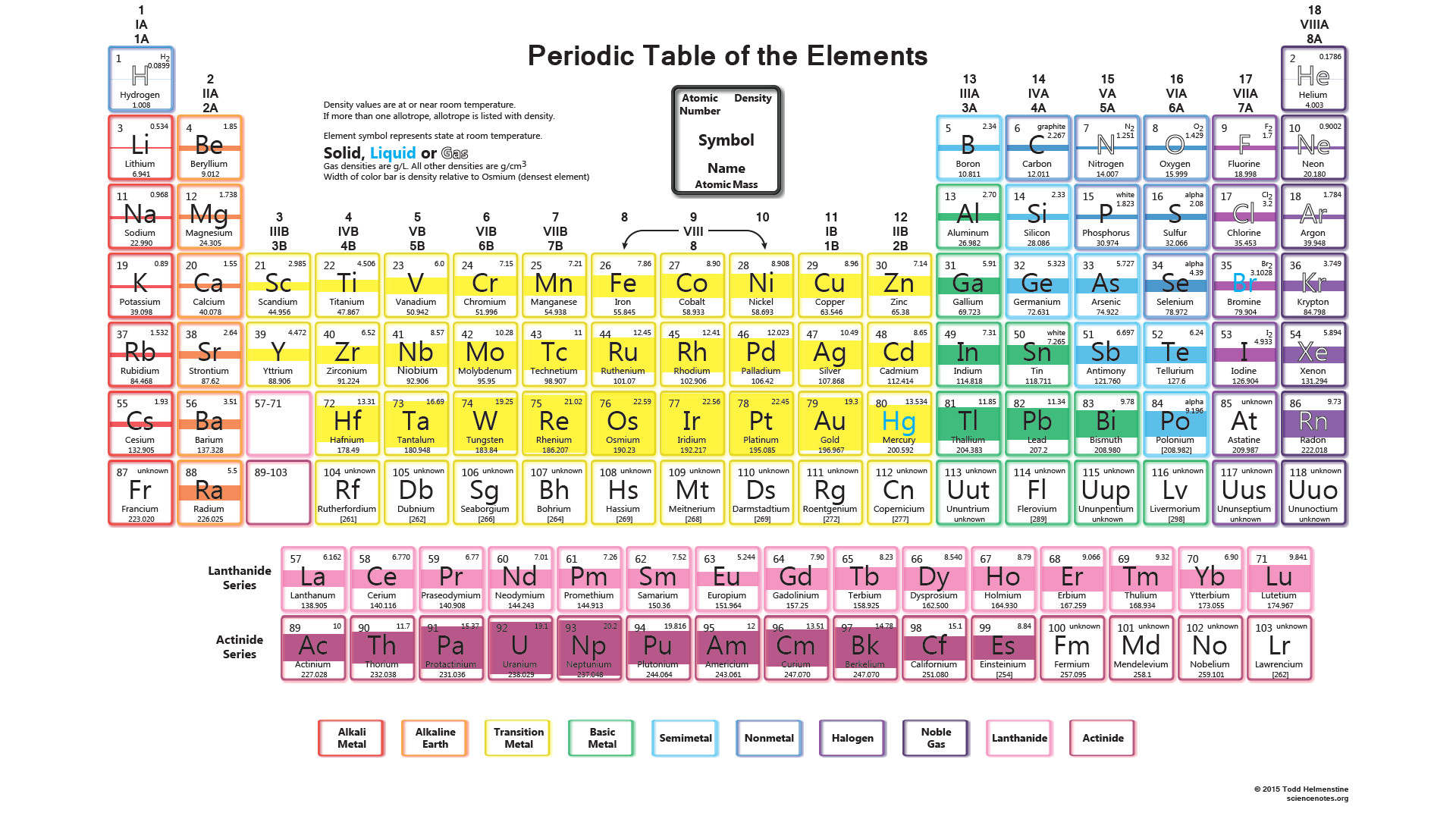 Periodic table with densities image collections periodic table benfey periodic table gallery periodic table images periodic table trends powerpoint choice image periodic table images gamestrikefo Gallery