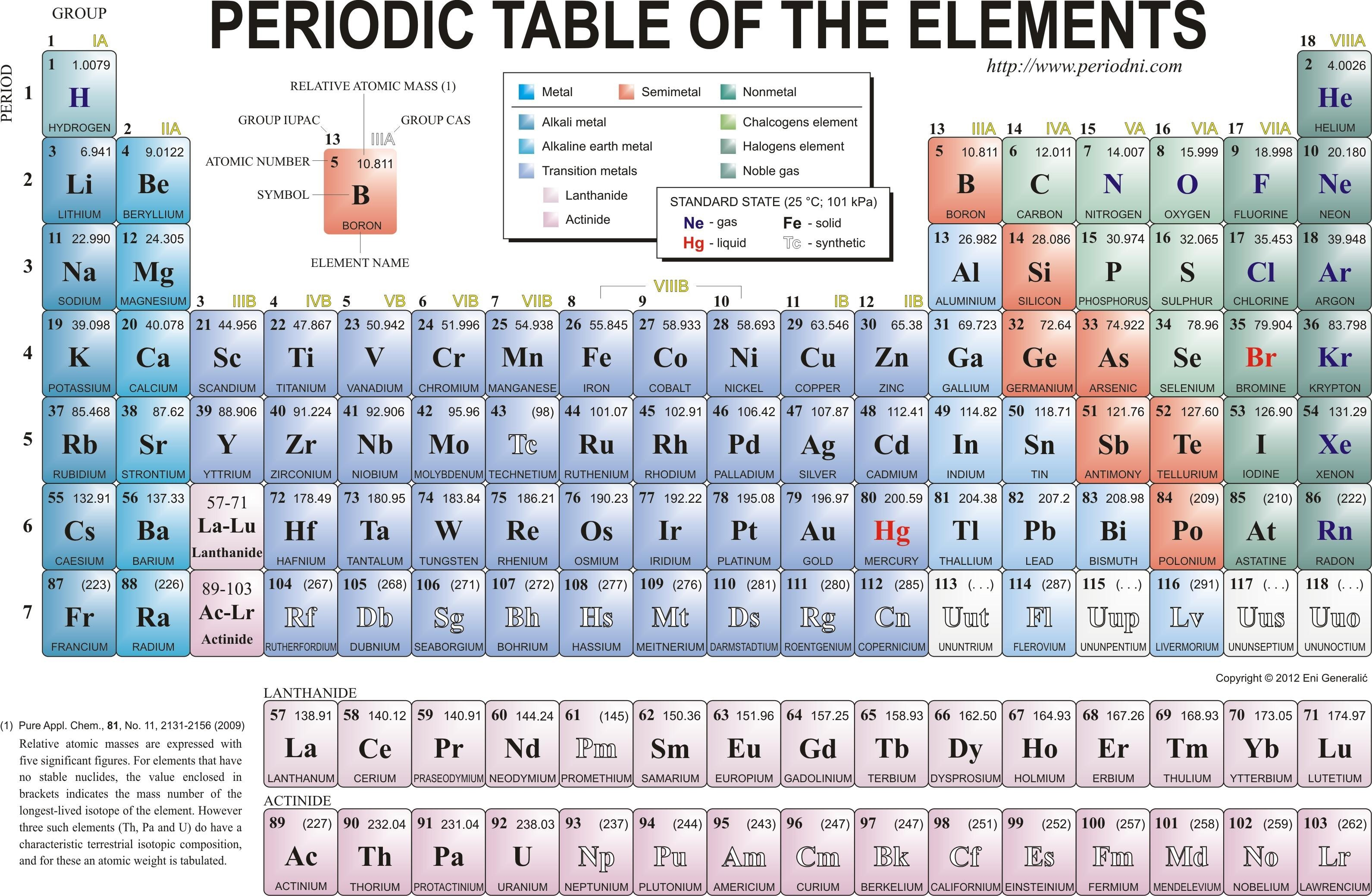 Tritium periodic table image collections periodic table images periodic table nucleon number images periodic table images tritium periodic table image collections periodic table images gamestrikefo Image collections