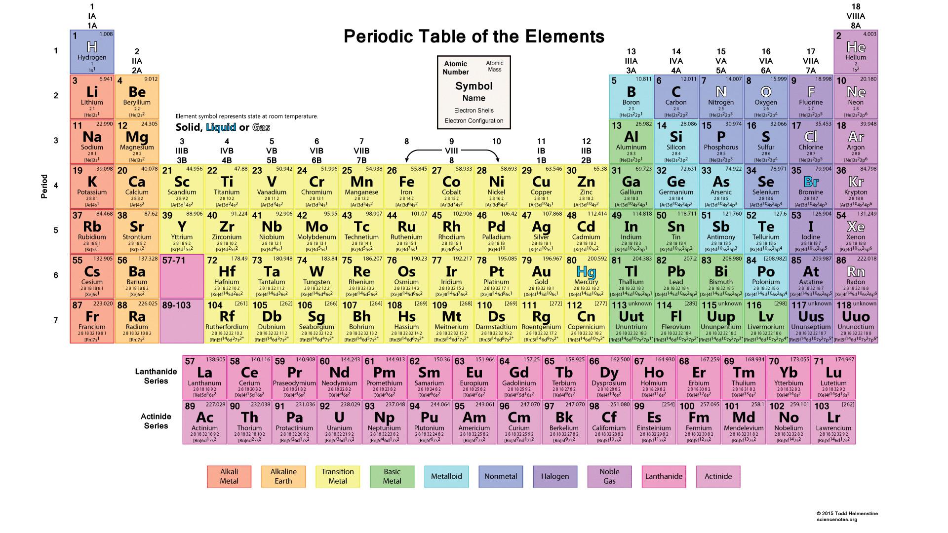 Unp periodic table gallery periodic table images periodic table neptunium images periodic table images periodic table wallpaper 80 images 1920x1080 periodic table wallpaper gamestrikefo Images