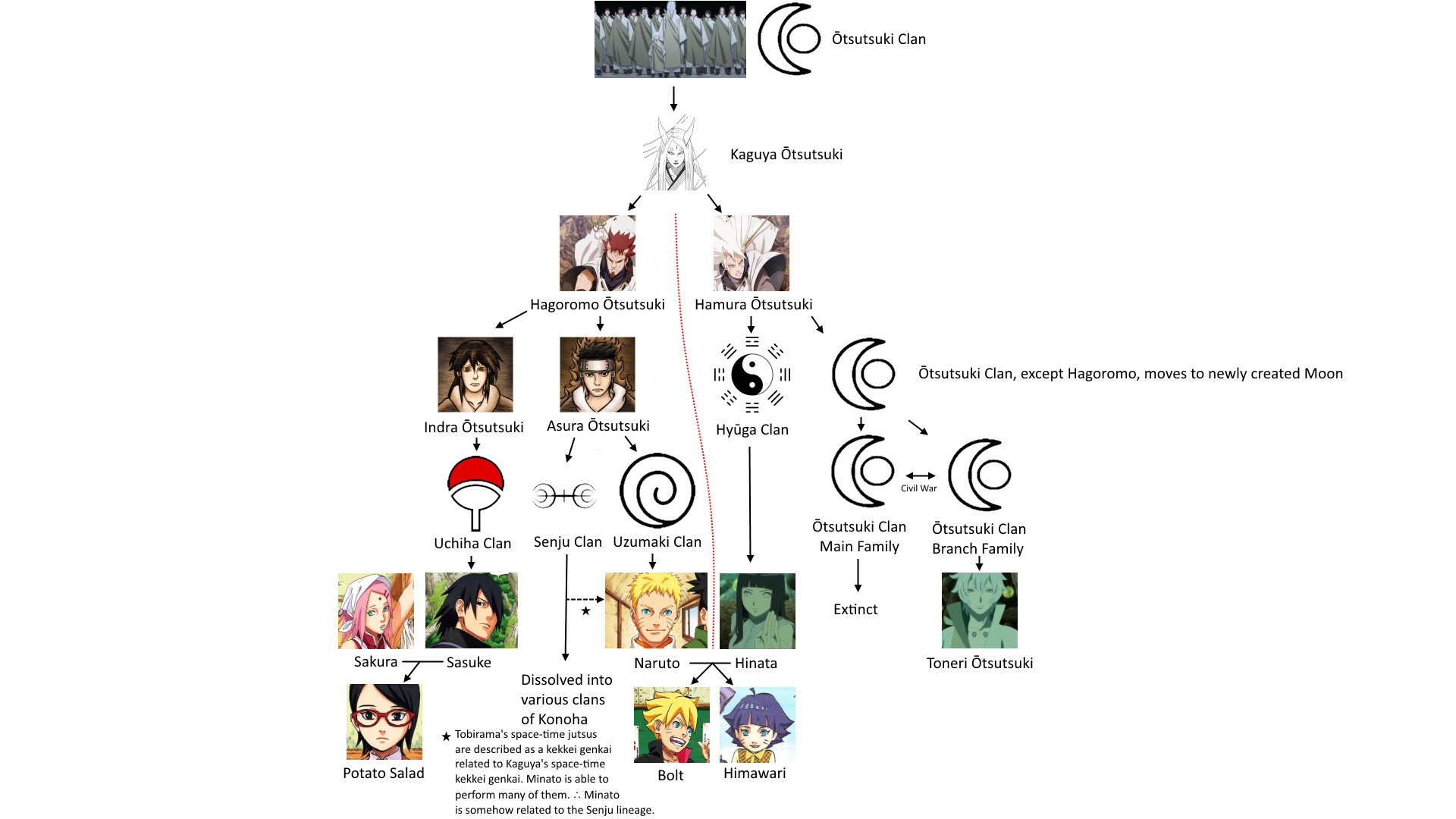 1920x1080 [The Last & Manga Spoilers] Complete Naruto Family Tree ...